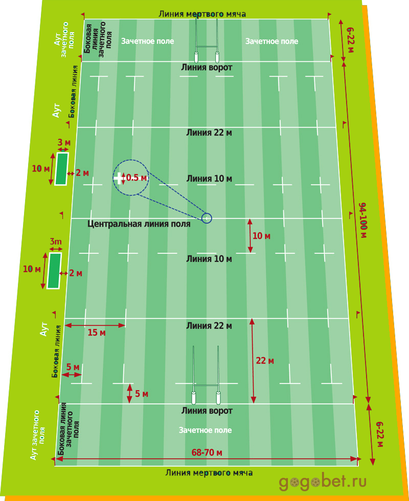 Поле в регби: размеры и схема