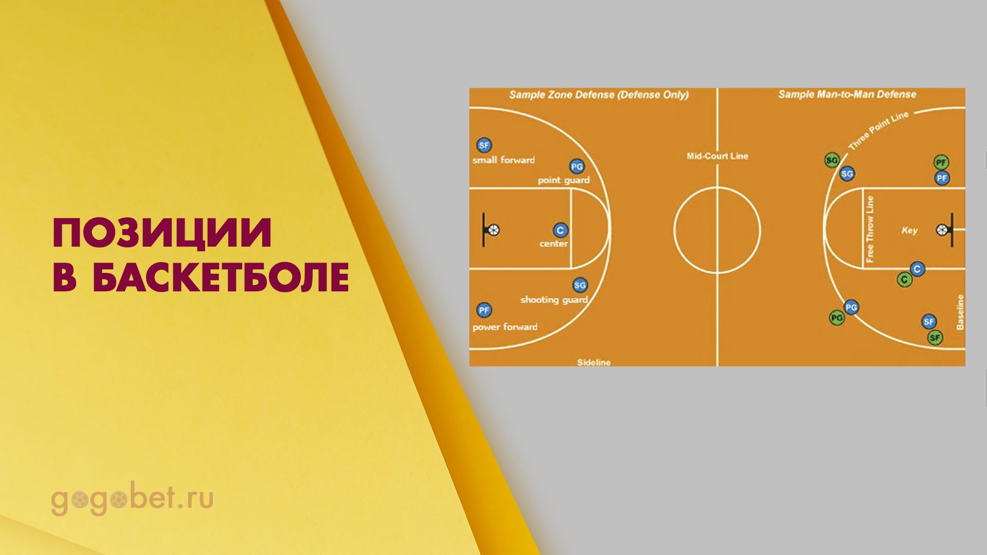 Расстановка игроков на поле по правилам баскетбола