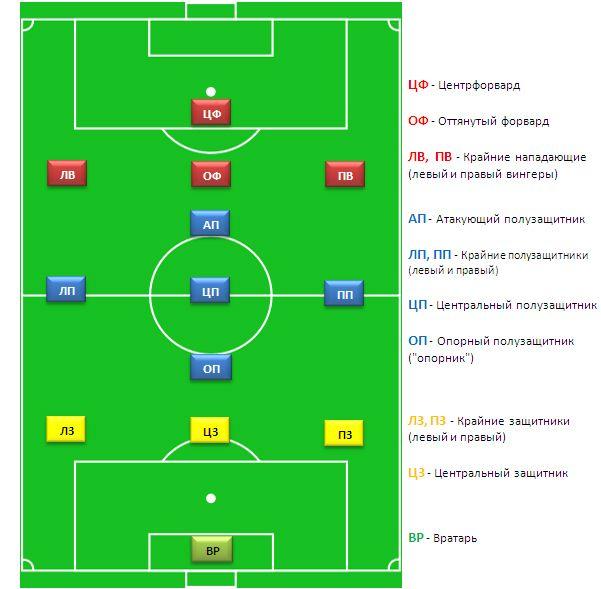 расстановка игроков в футбольном матче